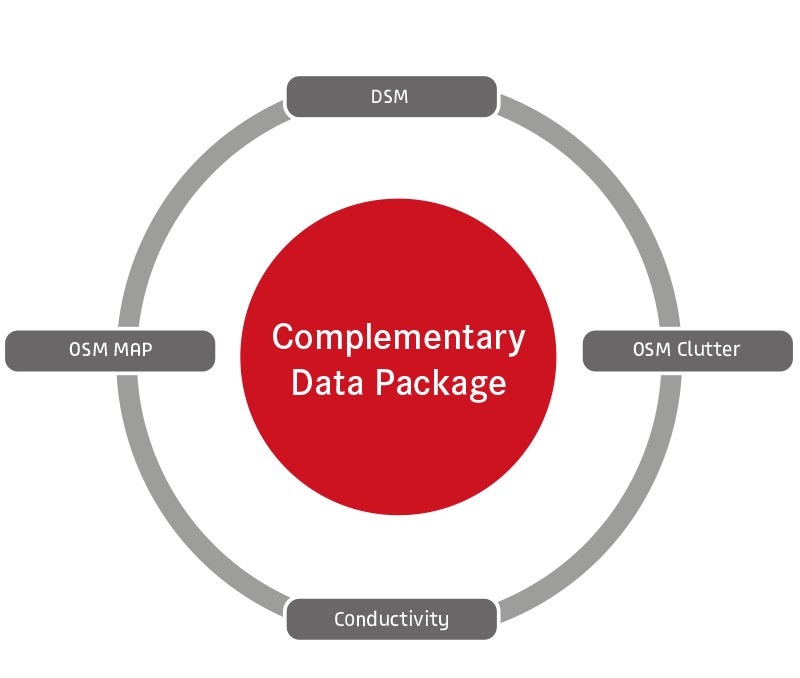 The Complementary Data Package includes: DSM, OSM Clutter, Conductivity and OSM Map